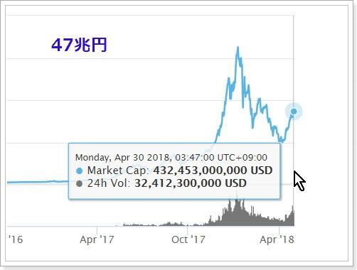 仮想通貨市場の展開
