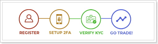 インド仮想通貨取引所のKYC