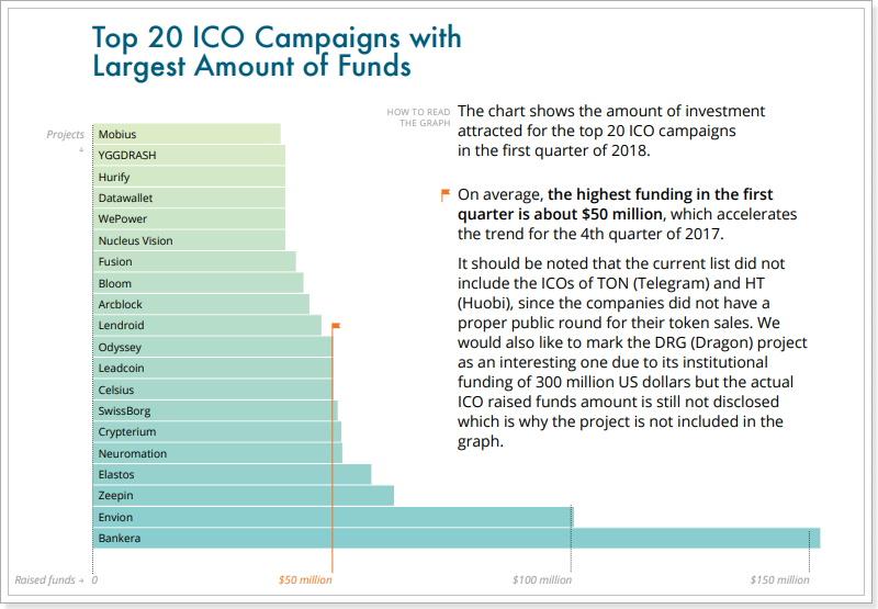 ICOで集まった金額ランキング