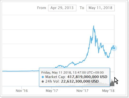 仮想通貨市場時価総額