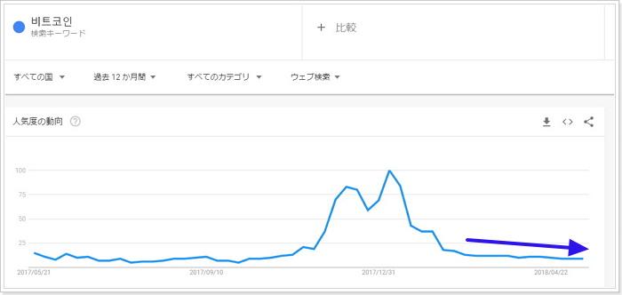 韓国語ビットコイン비트코인グーグルトレンド