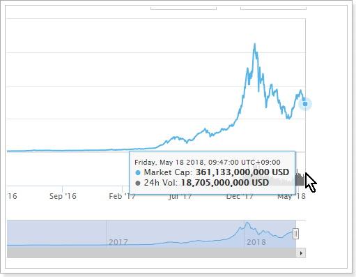 グーグルトレンドでの「Bitocoin、ビットコイン」はまだ下げ続けている