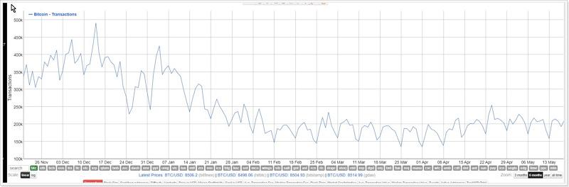 ビットコイントランザクションチャート