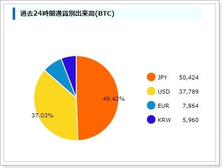 ビットコイン取引高