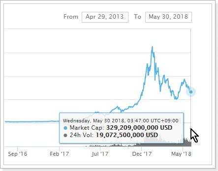 仮想通貨グローバルチャート