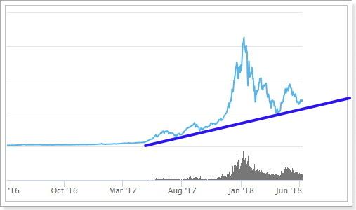 仮想通貨市場全体チャート