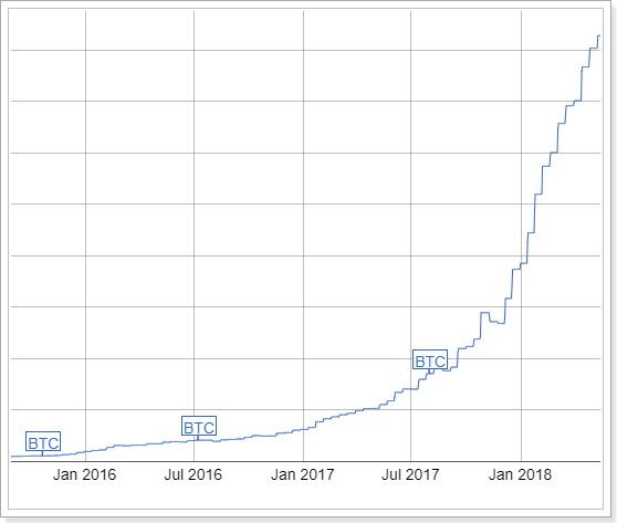 ビットコイン採掘難易度上昇