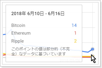 「Bitocin」「Ethereum」「Ripple」の関心度比較