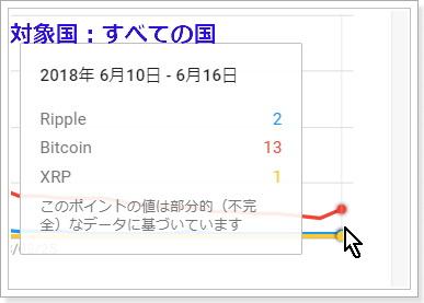 グーグルトレンド,Ripple,Bitcoin