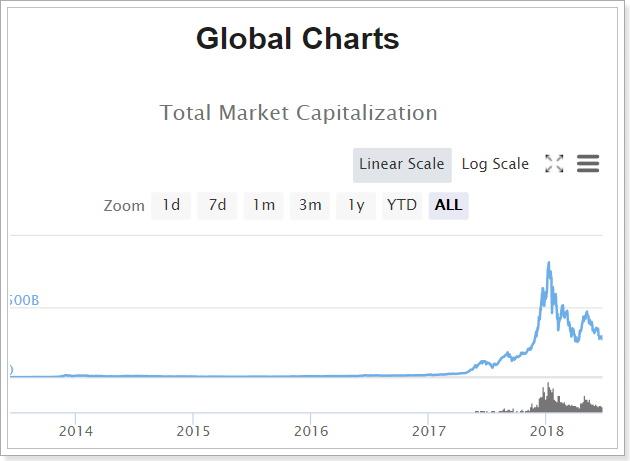 仮想通貨市場総額