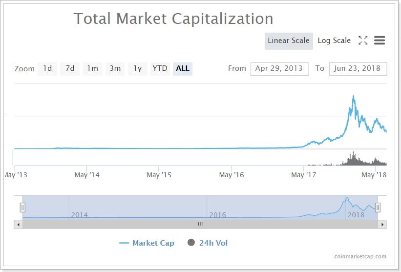 仮想通貨市場時価総額チャート