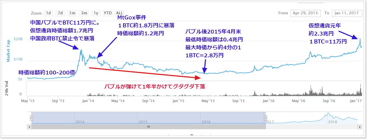 2013年5月~2017年1月迄仮想通貨市場時価総額とビットコイン価格の推移