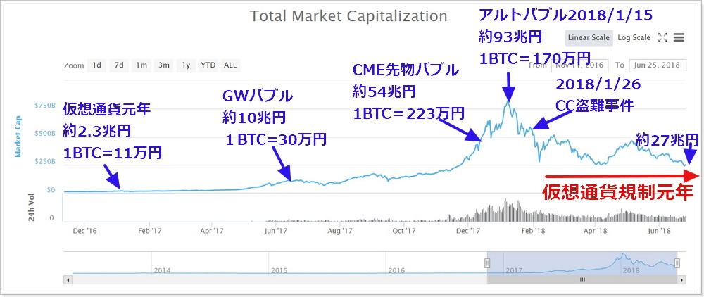 2017年~2018年仮想通貨市場