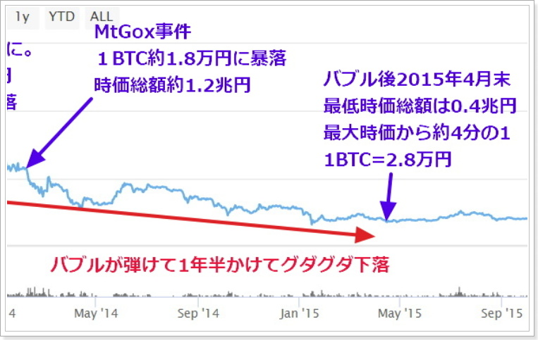 MtGox後の仮想通貨市場チャート