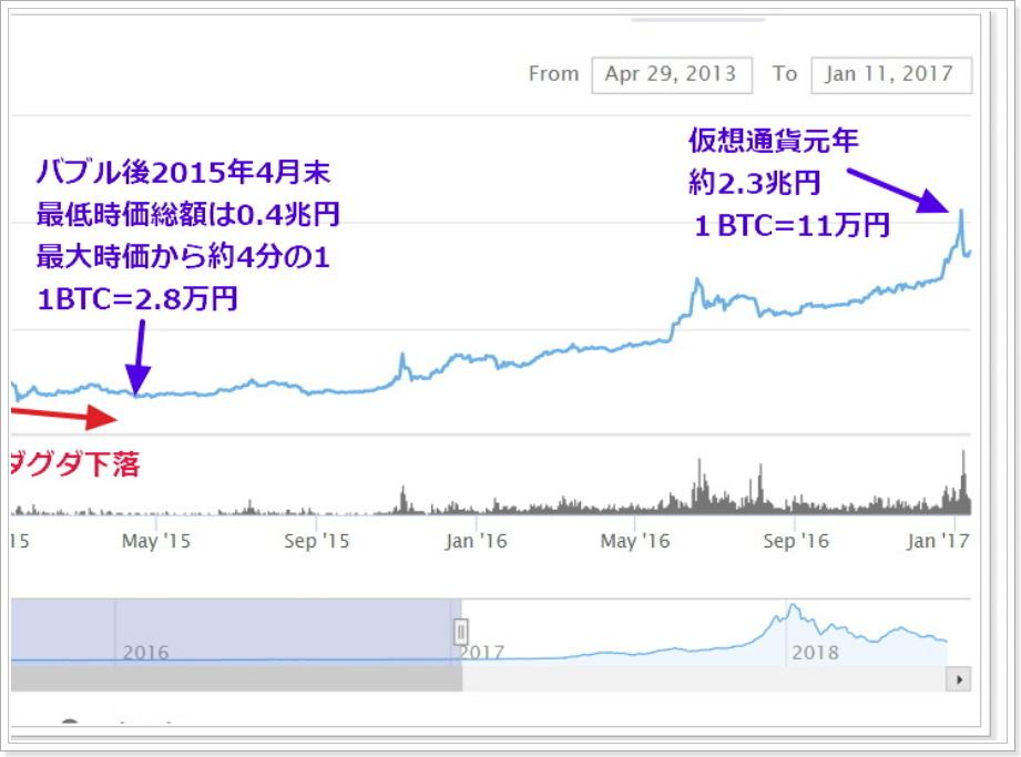 仮想通貨元年までの市場