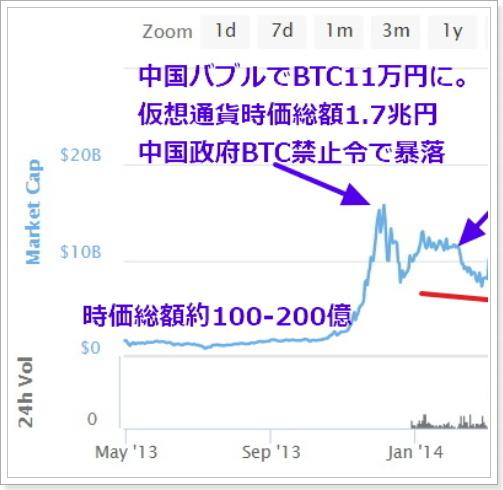 2013年仮想通貨時価総額チャート