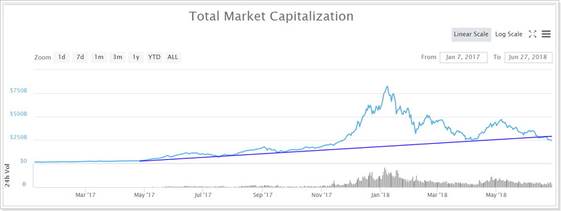 仮想通貨時価総額チャート