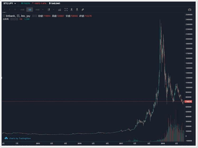 ビットコイン暴落チャート