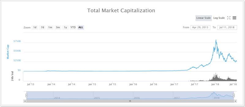 仮想通貨グローバルキャップ