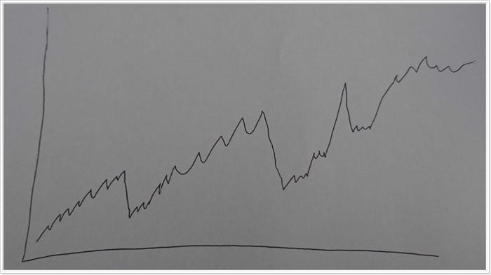 株式相場のチャート