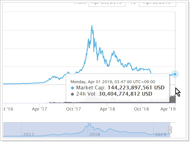 仮想通貨市場チャート