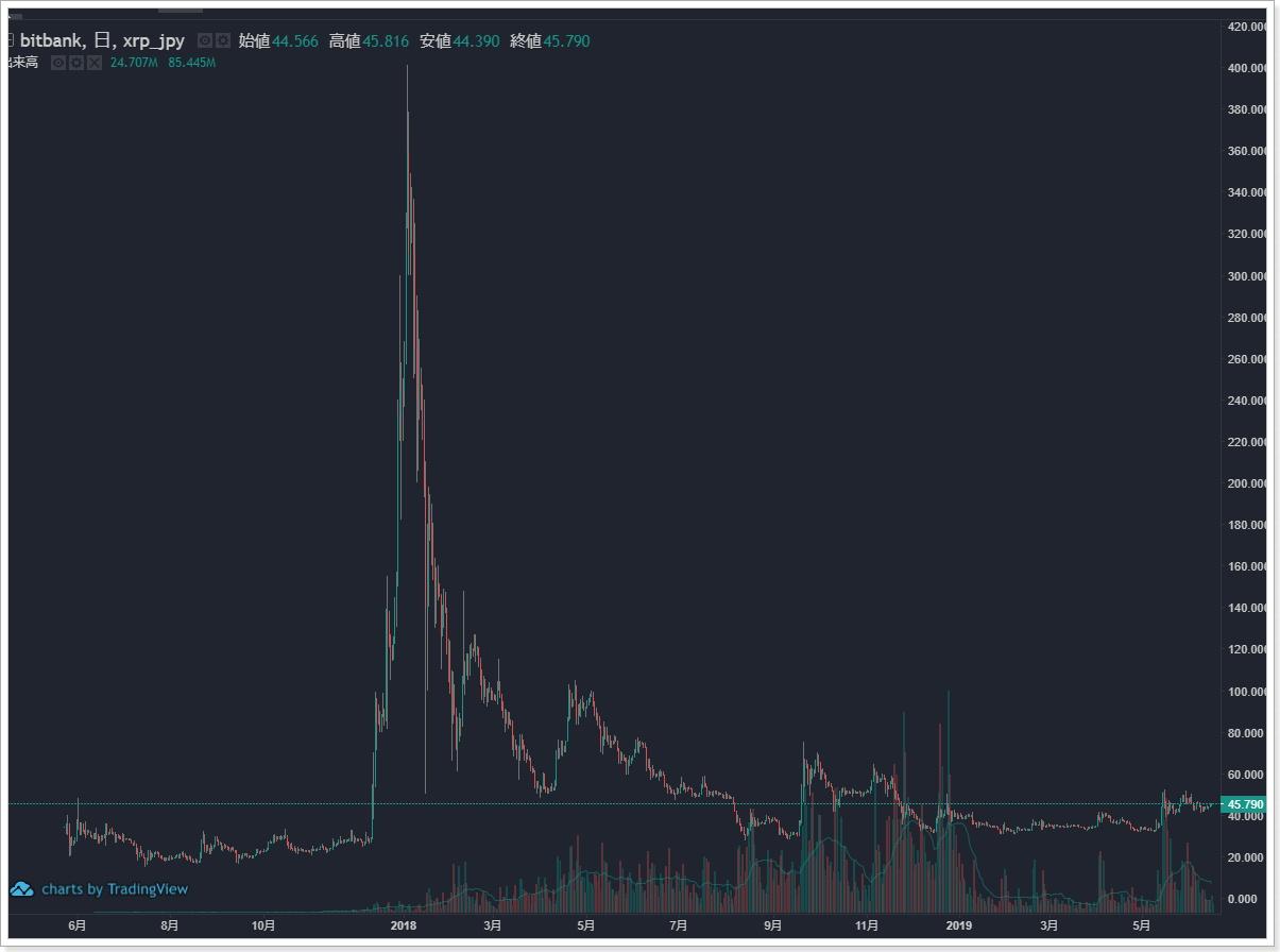 仮想通貨XRP相場がどうすれば高騰するのか考えてみた