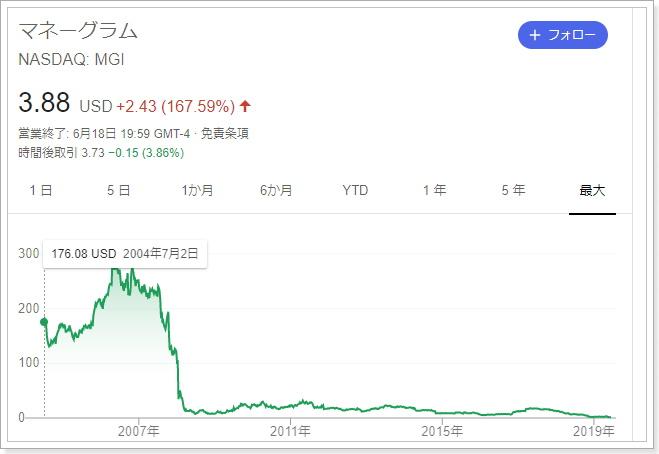 マネーグラムの株価