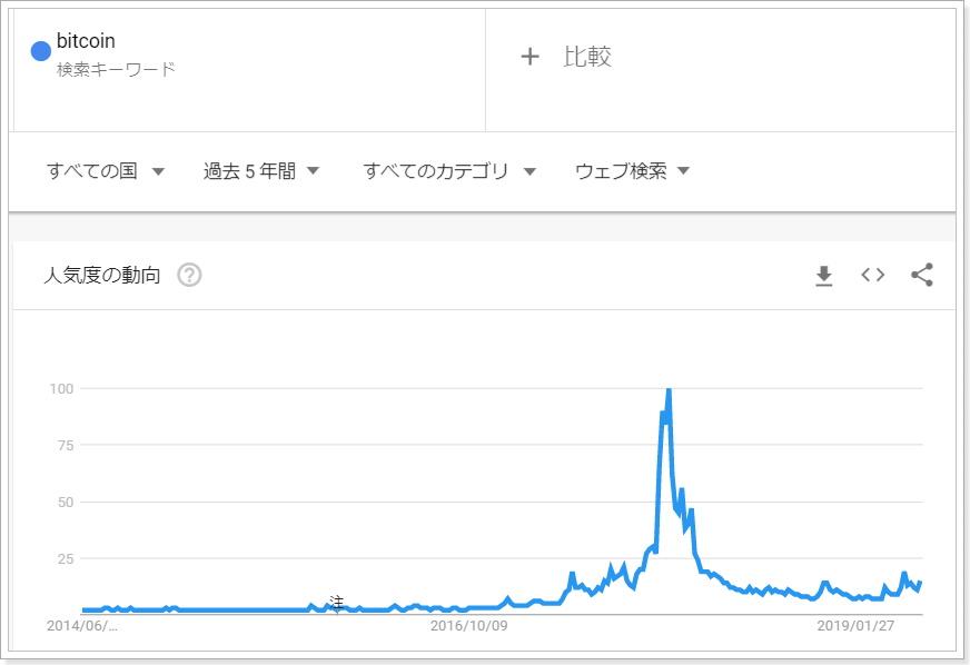 グーグルトレンド,Bitcoinチャート