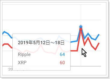 グーグルトレンド、XRPチャート