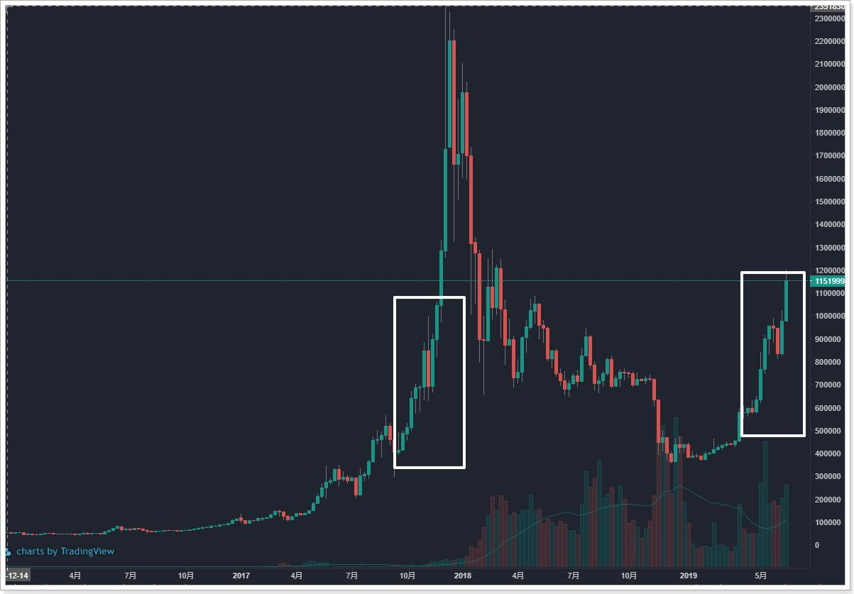 ビットコイン週足チャート比較