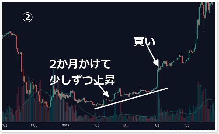 仮想通貨購入のタイミング