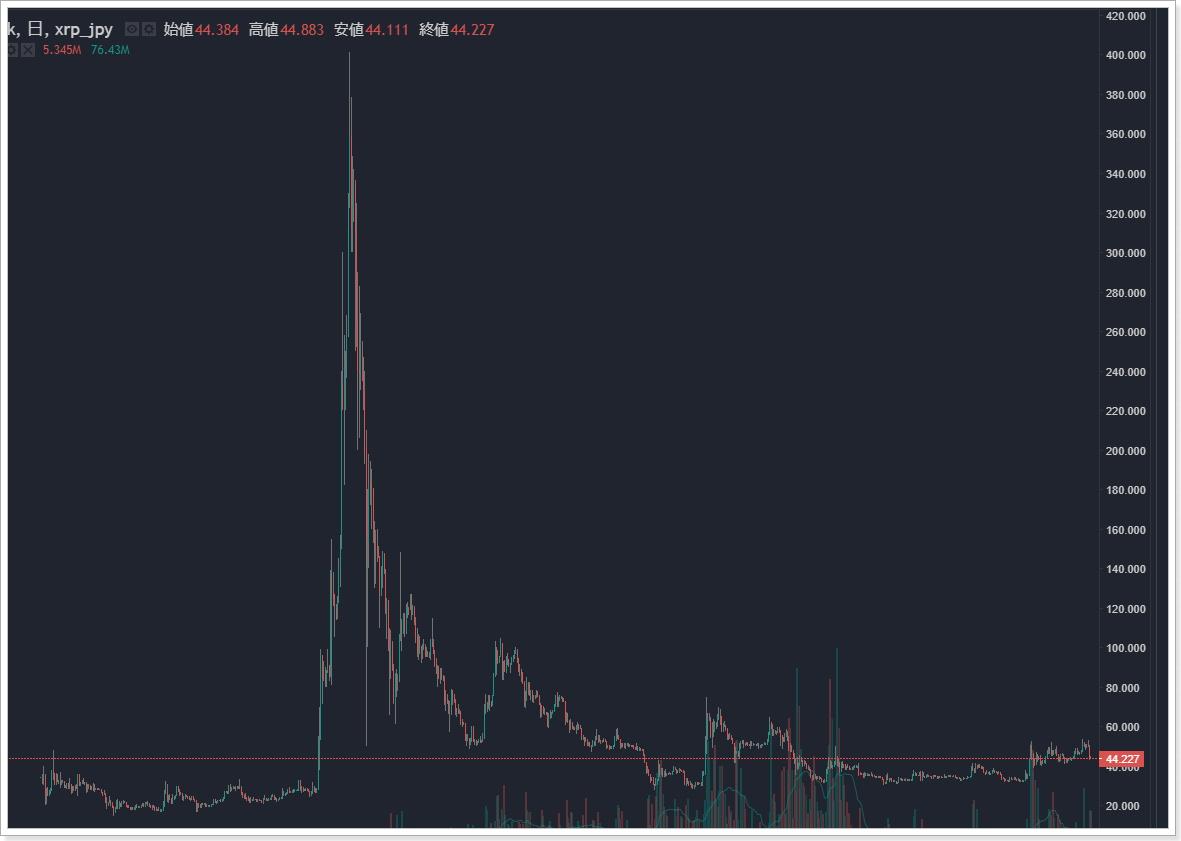 仮想通貨を購入しない方が良い市場の状態、リップルXRPチャート