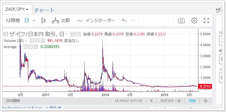 ゴミ仮想通貨銘柄チャート