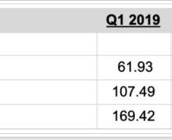 2019年第2四半期のXRP市場レポート