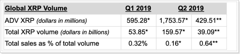 世界全体の取引量に対するリップル社販売XRPの割合