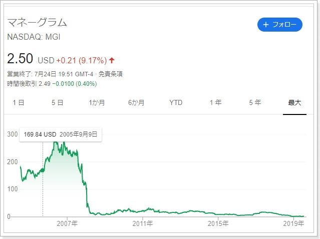 マネーグラム株価