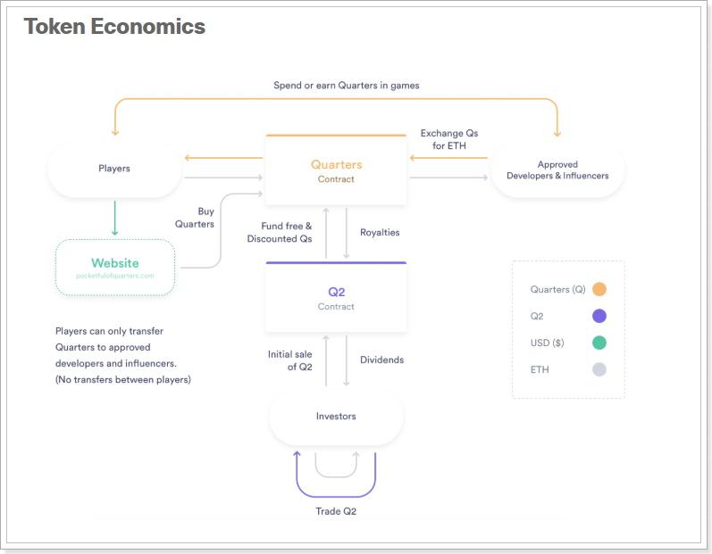 Quarters経済圏の図