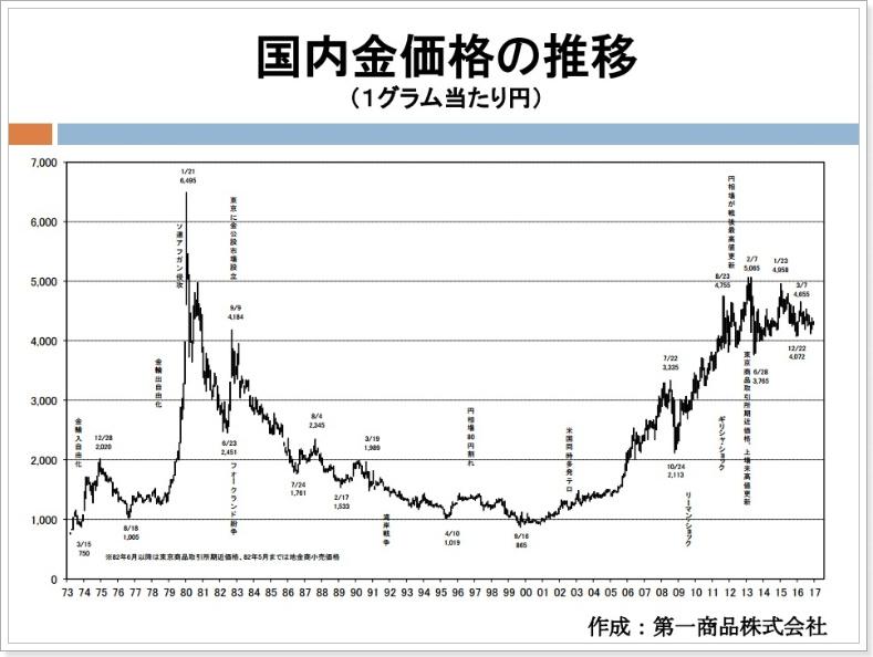 ゴールドの実質的価値グラフ