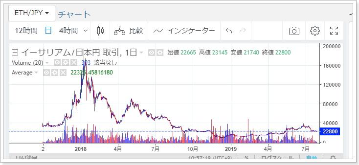 イーサリアム相場チャート