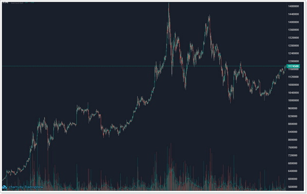 ビットコインの欠陥,価値の乱高下