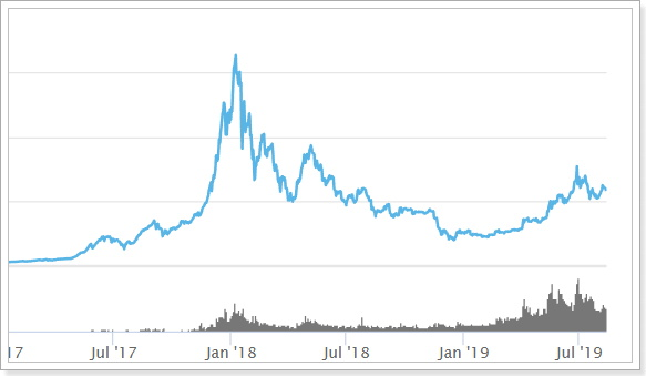 仮想通貨グローバルマーケットキャップ