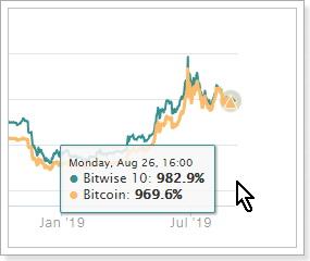 bitwise仮想通貨インデックス構成銘柄パフォーマンス