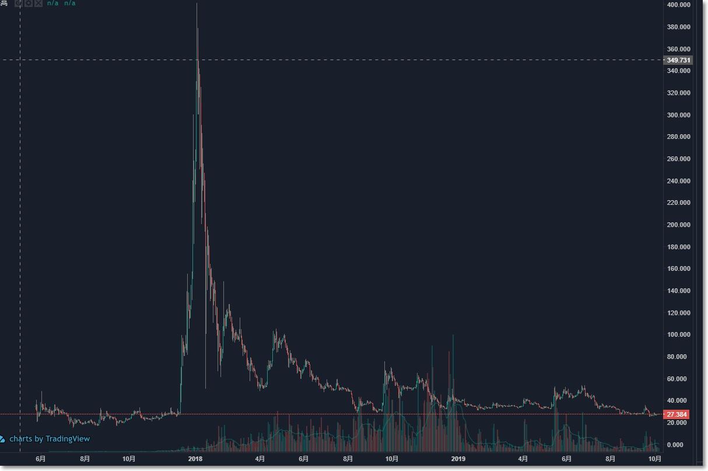 リップルXRPのチャート